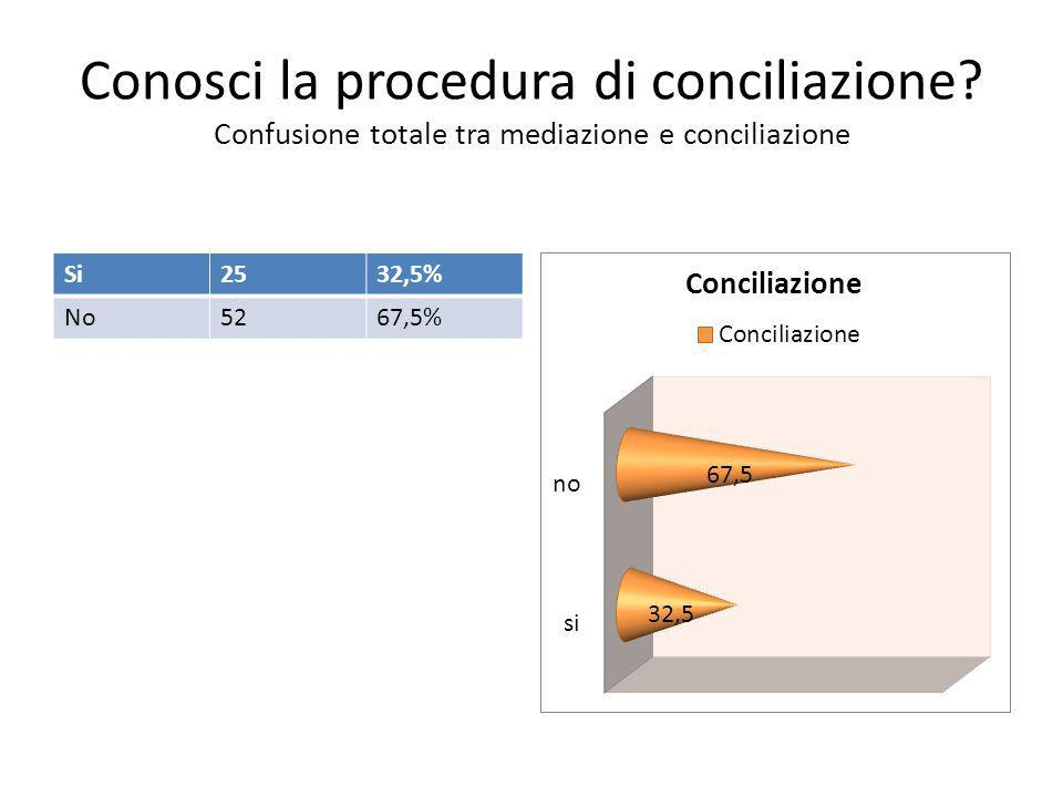 Conosci la procedura di conciliazione.