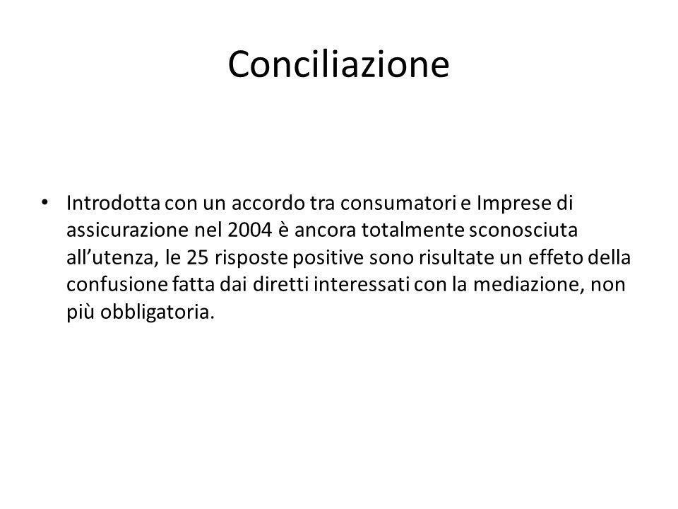Conciliazione Introdotta con un accordo tra consumatori e Imprese di assicurazione nel 2004 è ancora totalmente sconosciuta allutenza, le 25 risposte positive sono risultate un effeto della confusione fatta dai diretti interessati con la mediazione, non più obbligatoria.