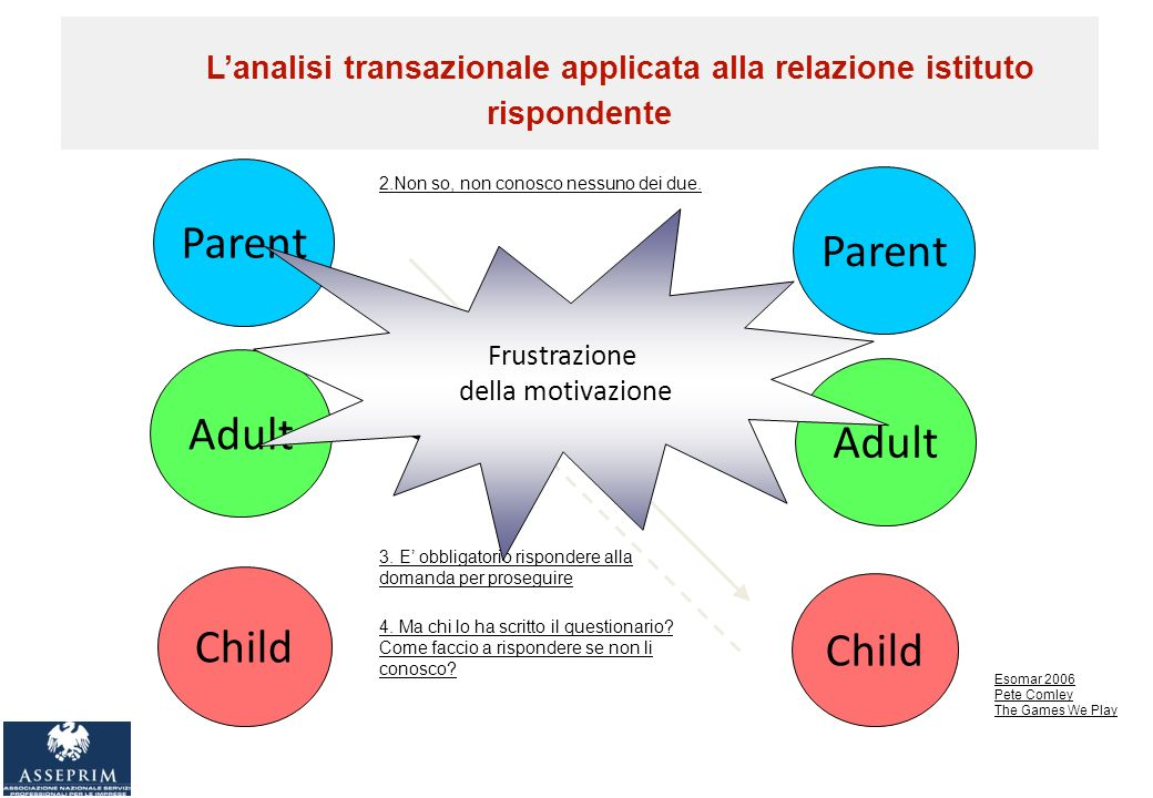 Parent Adult Child Parent Adult Child Quale tra questi due prodotti è il migliore.