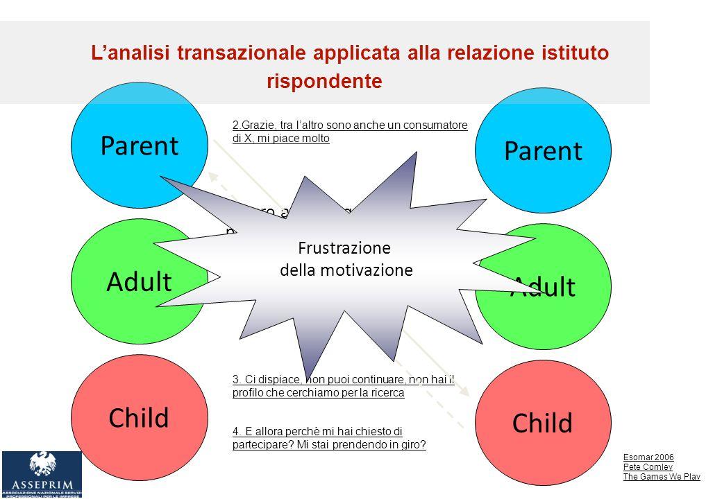 Parent Adult Child Parent Adult Child 1.Caro amico, oggi ti invitamo a partecipare ad unindagine che parla di X 2.Grazie, tra laltro sono anche un consumatore di X, mi piace molto 3.