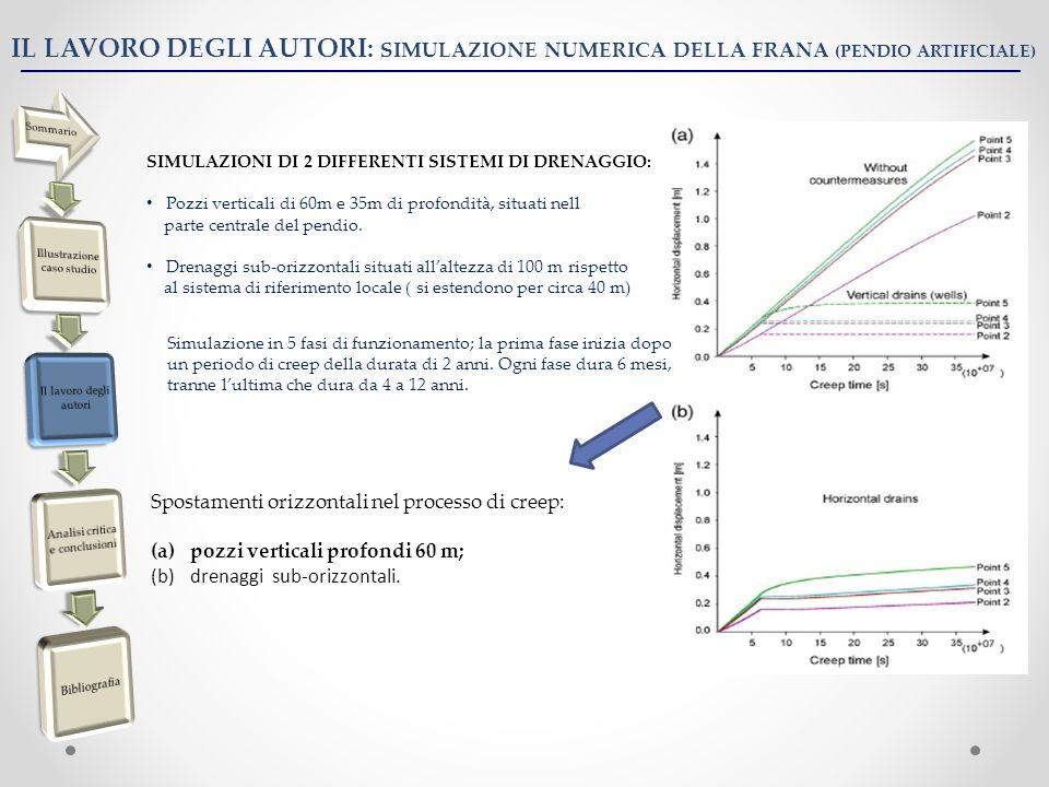 IL LAVORO DEGLI AUTORI: SIMULAZIONE NUMERICA DELLA FRANA (PENDIO ARTIFICIALE) SIMULAZIONI DI 2 DIFFERENTI SISTEMI DI DRENAGGIO: Pozzi verticali di 60m