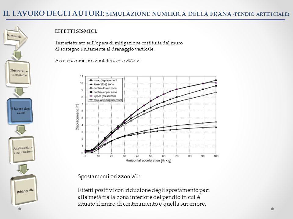 IL LAVORO DEGLI AUTORI: SIMULAZIONE NUMERICA DELLA FRANA (PENDIO ARTIFICIALE) EFFETTI SISMICI: Test effettuato sullopera di mitigazione costituita dal