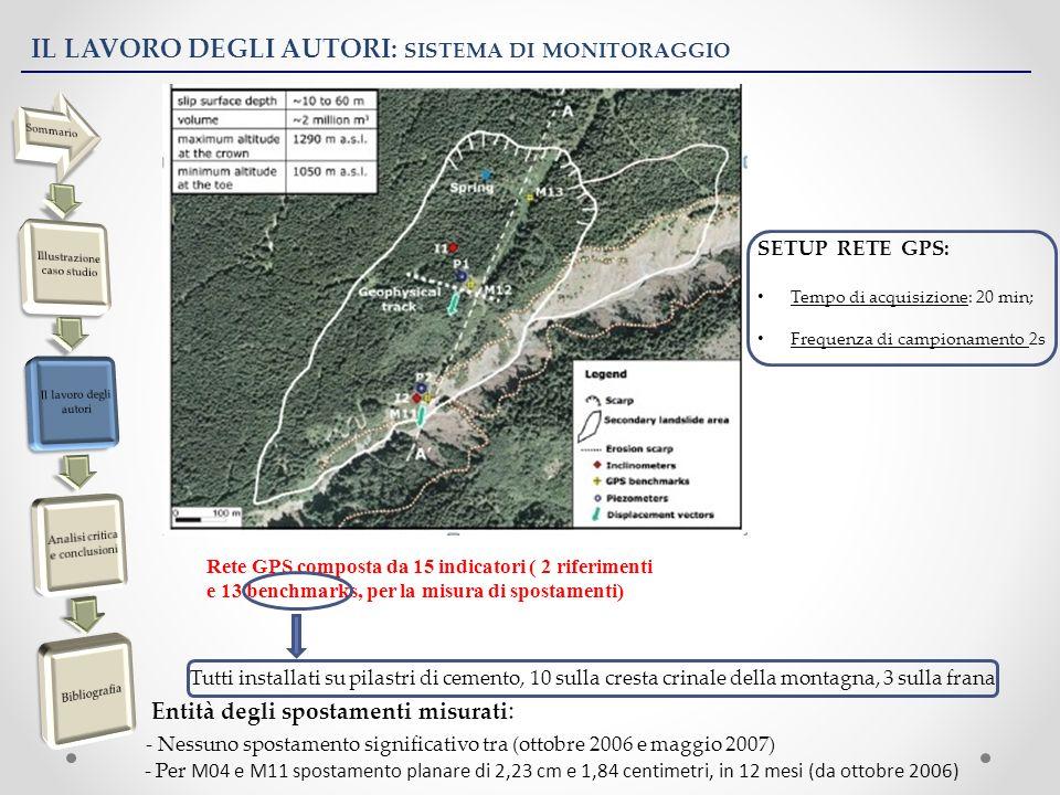 IL LAVORO DEGLI AUTORI: SISTEMA DI MONITORAGGIO Rete GPS composta da 15 indicatori ( 2 riferimenti e 13 benchmarks, per la misura di spostamenti) Tutti installati su pilastri di cemento, 10 sulla cresta crinale della montagna, 3 sulla frana Entità degli spostamenti misurati : - Nessuno spostamento significativo tra (ottobre 2006 e maggio 2007) - Per M04 e M11 spostamento planare di 2,23 cm e 1,84 centimetri, in 12 mesi (da ottobre 2006) SETUP RETE GPS: Tempo di acquisizione: 20 min; Frequenza di campionamento 2s