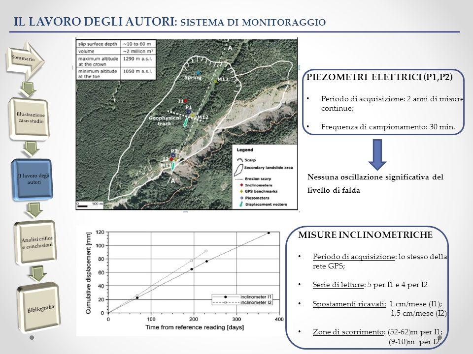 IL LAVORO DEGLI AUTORI: SIMULAZIONE NUMERICA DELLA FRANA (IMPOSTAZIONE) Simulazione numerica effettuata con: FLAC 2D Sezione trasversale caratteristica: NE-SW Suddivisione geotecnica del pendio in 3 zone: substrato roccioso, zona in frana e zona di scorrimento compresa tra le 2 dello spessore di circo 2m.