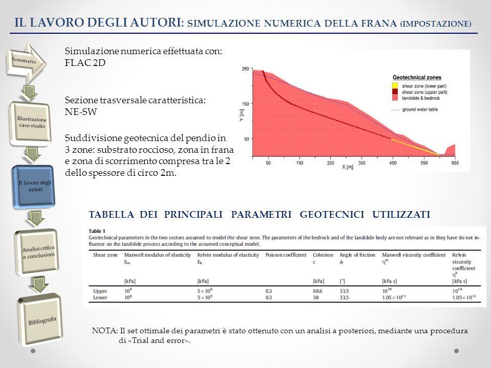 IL LAVORO DEGLI AUTORI: SIMULAZIONE NUMERICA DELLA FRANA (IMPOSTAZIONE) Simulazione numerica effettuata con: FLAC 2D Sezione trasversale caratteristic
