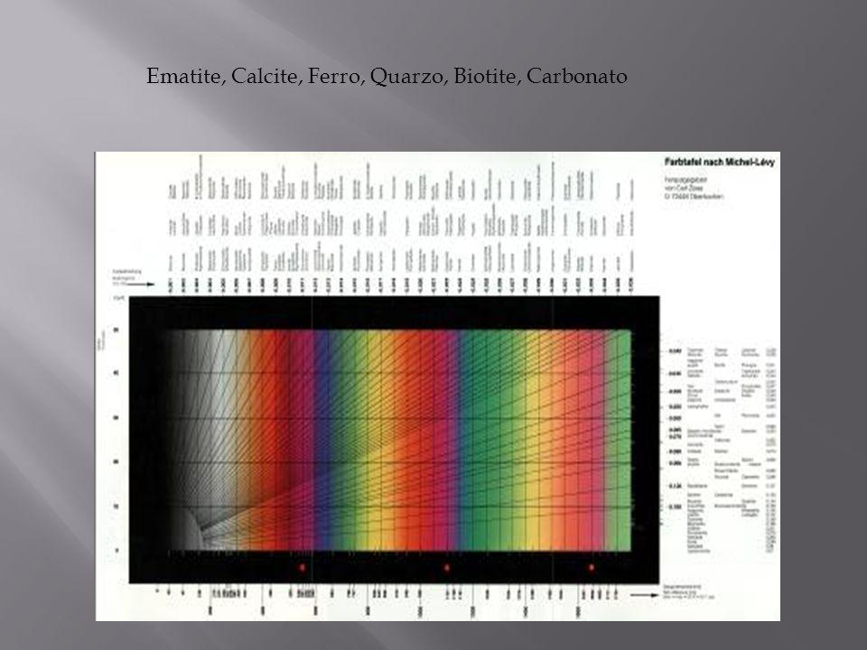 Ematite, Calcite, Ferro, Quarzo, Biotite, Carbonato