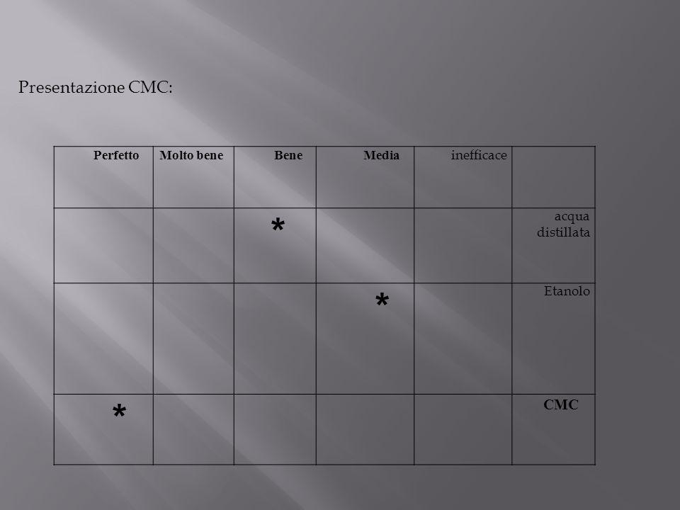 Presentazione CMC: inefficace MediaBeneMolto benePerfetto acqua distillata * Etanolo * CMC *