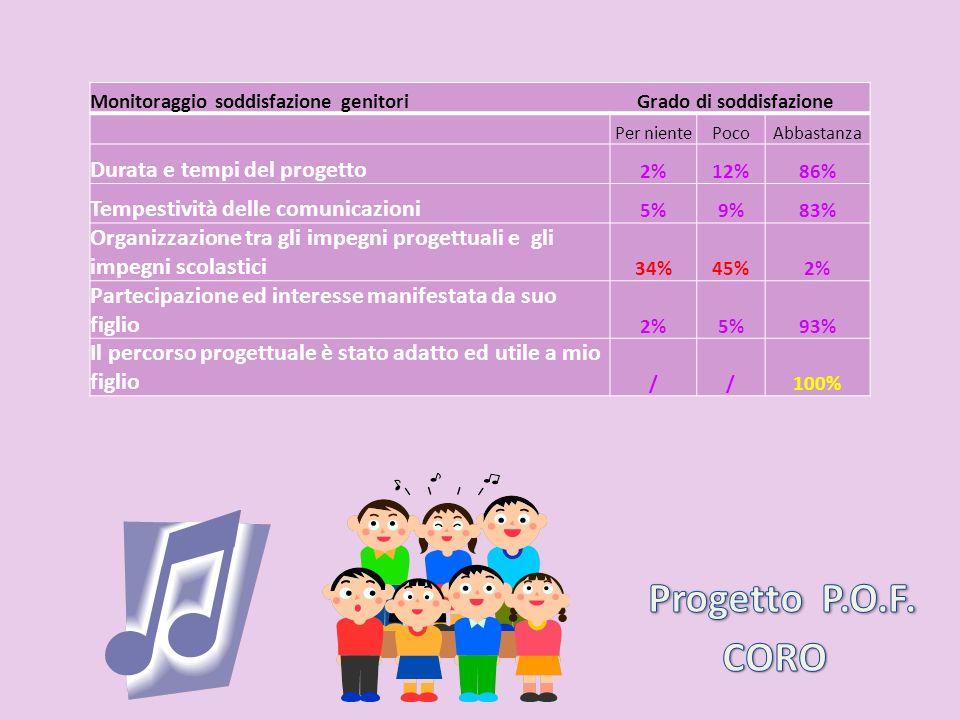 Monitoraggio soddisfazione genitori Grado di soddisfazione Per nientePocoAbbastanza Durata e tempi del progetto 2%12%86% Tempestività delle comunicazi