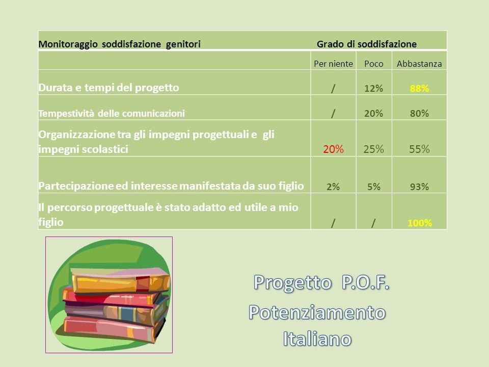 Monitoraggio soddisfazione genitori Grado di soddisfazione Per nientePocoAbbastanza Durata e tempi del progetto /12%88% Tempestività delle comunicazio