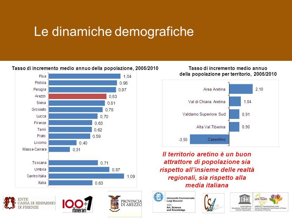 Le dinamiche demografiche Il territorio aretino è un buon attrattore di popolazione sia rispetto allinsieme delle realtà regionali, sia rispetto alla media italiana Tasso di incremento medio annuo della popolazione, 2005/2010Tasso di incremento medio annuo della popolazione per territorio, 2005/2010
