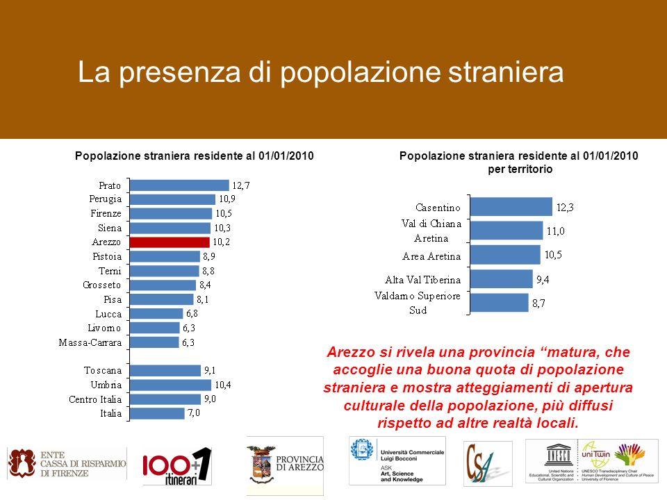 La presenza di popolazione straniera Arezzo si rivela una provincia matura, che accoglie una buona quota di popolazione straniera e mostra atteggiamenti di apertura culturale della popolazione, più diffusi rispetto ad altre realtà locali.