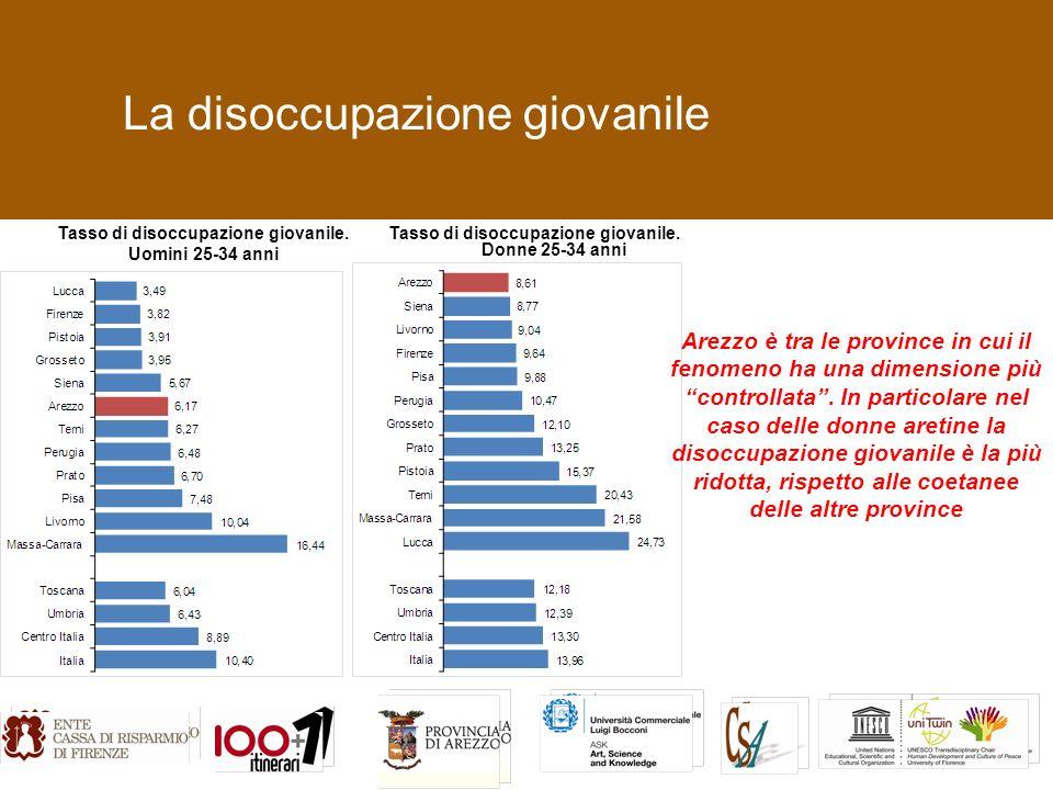 La disoccupazione giovanile Tasso di disoccupazione giovanile.