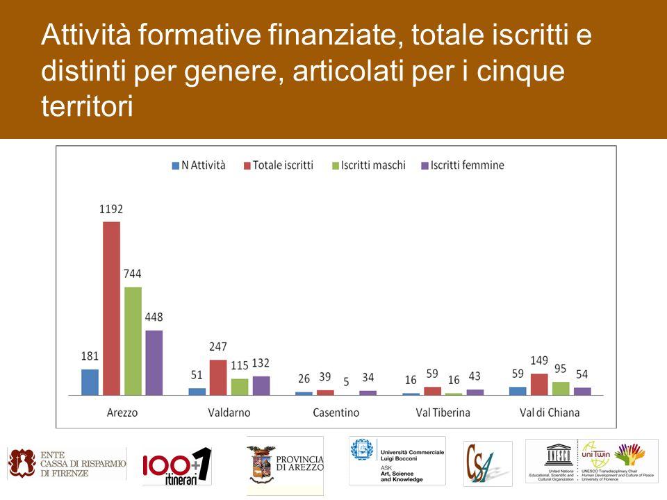 Attività formative finanziate, totale iscritti e distinti per genere, articolati per i cinque territori