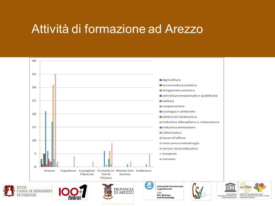 Attività di formazione ad Arezzo