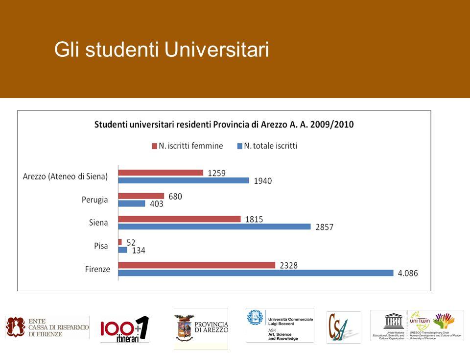 Gli studenti Universitari