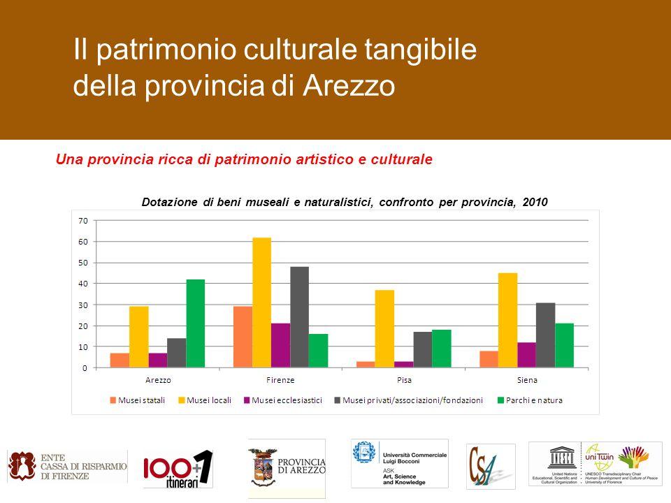 Il patrimonio culturale tangibile della provincia di Arezzo Una provincia ricca di patrimonio artistico e culturale Dotazione di beni museali e naturalistici, confronto per provincia, 2010