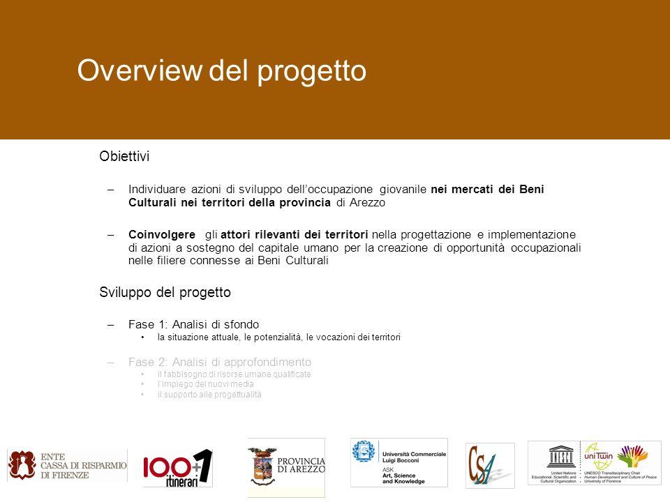 Overview del progetto Obiettivi –Individuare azioni di sviluppo delloccupazione giovanile nei mercati dei Beni Culturali nei territori della provincia di Arezzo –Coinvolgere gli attori rilevanti dei territori nella progettazione e implementazione di azioni a sostegno del capitale umano per la creazione di opportunità occupazionali nelle filiere connesse ai Beni Culturali Sviluppo del progetto –Fase 1: Analisi di sfondo la situazione attuale, le potenzialità, le vocazioni dei territori –Fase 2: Analisi di approfondimento il fabbisogno di risorse umane qualificate limpiego dei nuovi media il supporto alle progettualità
