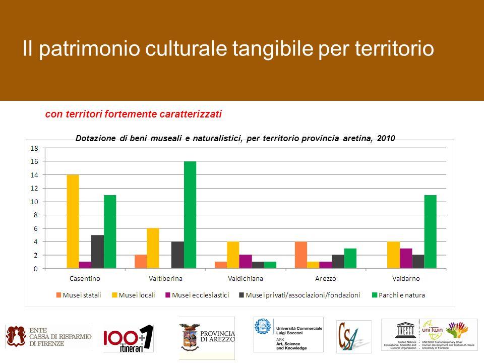 Il patrimonio culturale tangibile per territorio con territori fortemente caratterizzati Dotazione di beni museali e naturalistici, per territorio provincia aretina, 2010