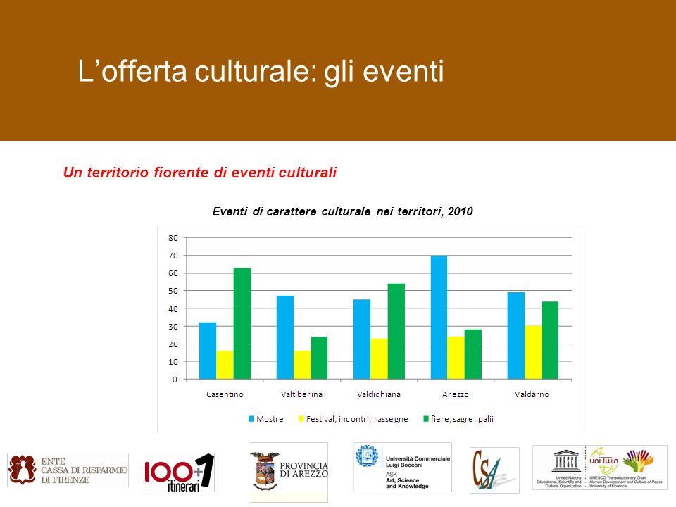 Lofferta culturale: gli eventi Un territorio fiorente di eventi culturali Eventi di carattere culturale nei territori, 2010