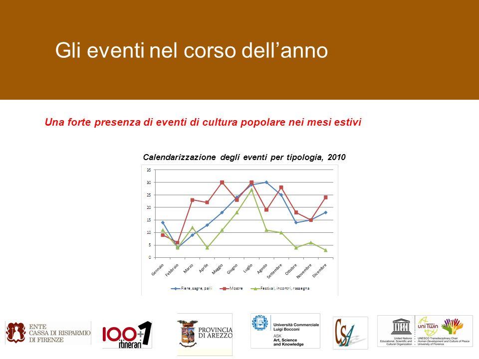 Gli eventi nel corso dellanno Una forte presenza di eventi di cultura popolare nei mesi estivi Calendarizzazione degli eventi per tipologia, 2010
