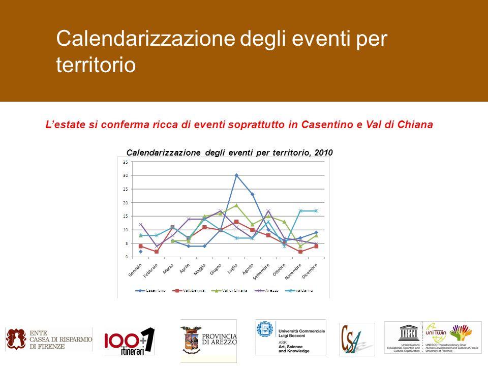 Calendarizzazione degli eventi per territorio Lestate si conferma ricca di eventi soprattutto in Casentino e Val di Chiana Calendarizzazione degli eventi per territorio, 2010