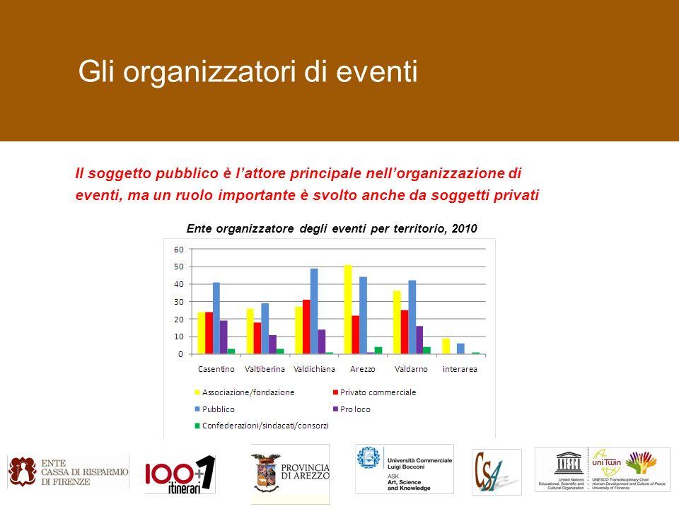 Gli organizzatori di eventi Il soggetto pubblico è lattore principale nellorganizzazione di eventi, ma un ruolo importante è svolto anche da soggetti privati Ente organizzatore degli eventi per territorio, 2010