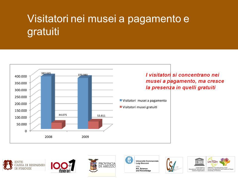 Visitatori nei musei a pagamento e gratuiti I visitatori si concentrano nei musei a pagamento, ma cresce la presenza in quelli gratuiti