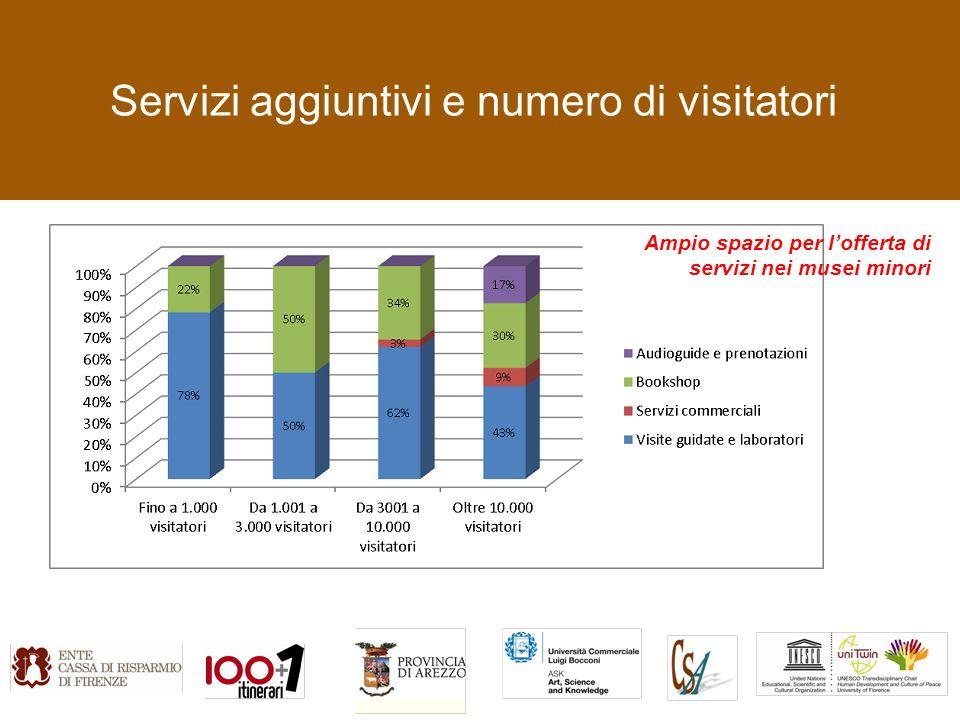 Servizi aggiuntivi e numero di visitatori Ampio spazio per lofferta di servizi nei musei minori