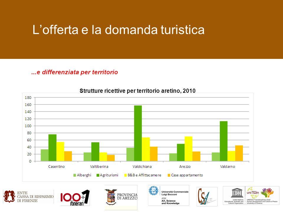 Lofferta e la domanda turistica...e differenziata per territorio Strutture ricettive per territorio aretino, 2010