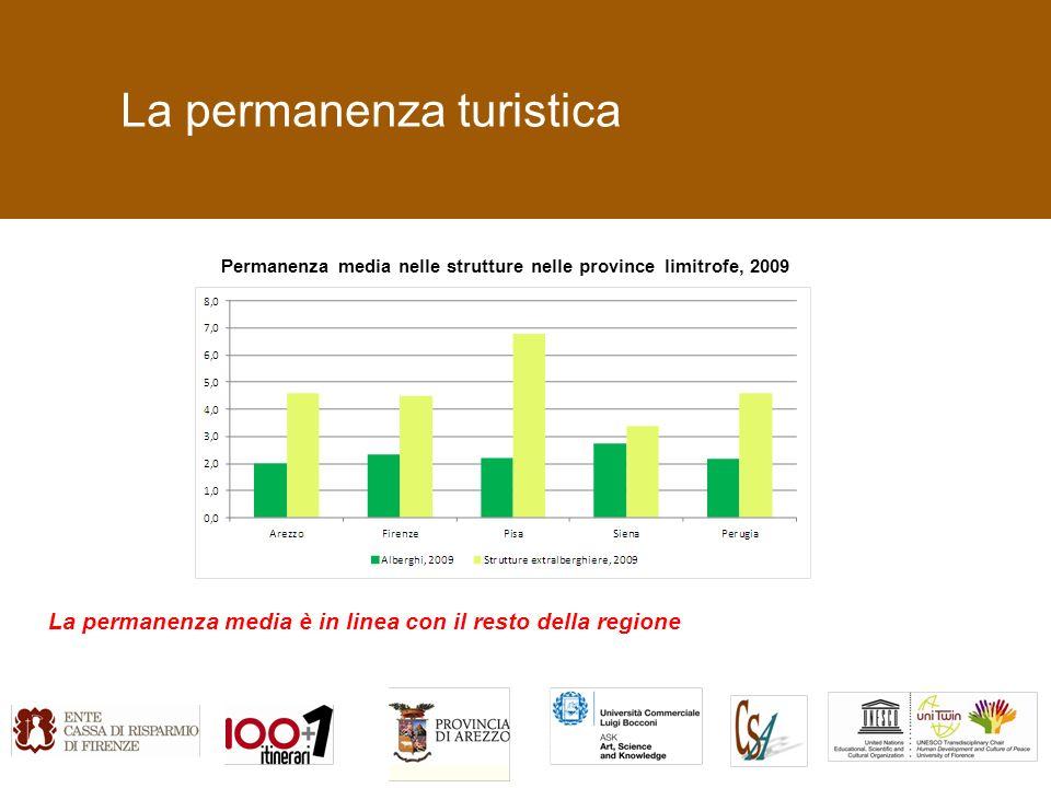 La permanenza turistica Permanenza media nelle strutture nelle province limitrofe, 2009 La permanenza media è in linea con il resto della regione