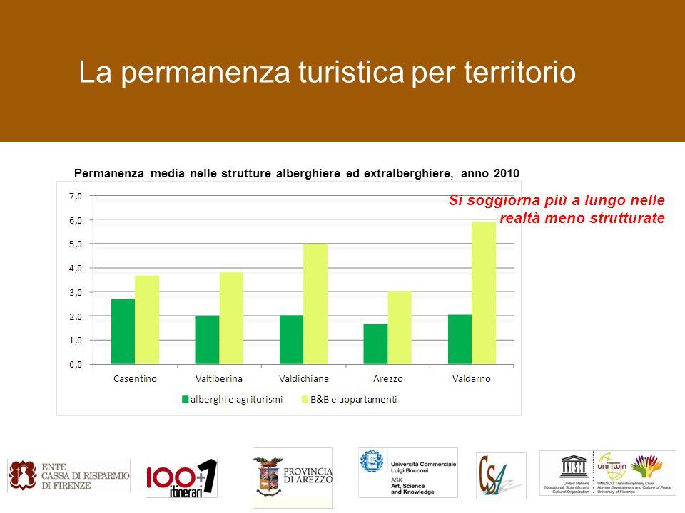 La permanenza turistica per territorio Permanenza media nelle strutture alberghiere ed extralberghiere, anno 2010 Si soggiorna più a lungo nelle realtà meno strutturate