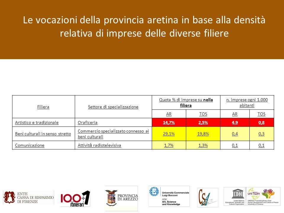 Le vocazioni della provincia aretina in base alla densità relativa di imprese delle diverse filiere FilieraSettore di specializzazione Quota % di imprese su nella filiera n.