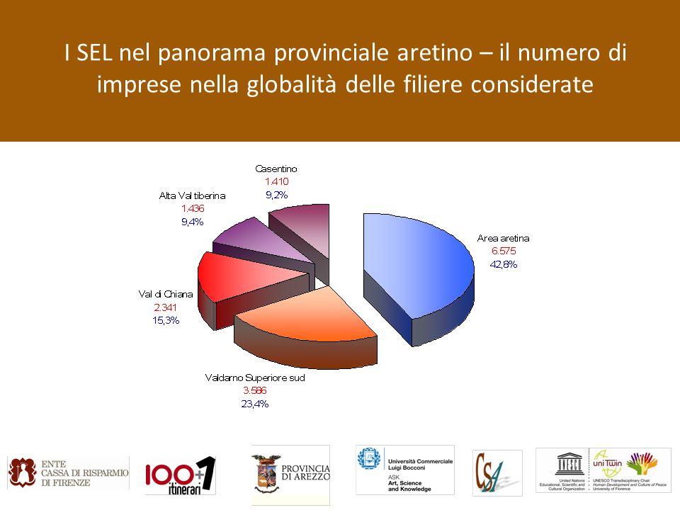 I SEL nel panorama provinciale aretino – il numero di imprese nella globalità delle filiere considerate