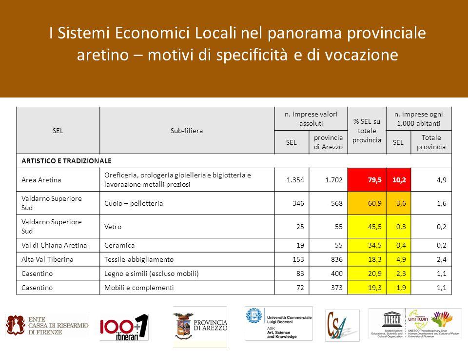 I Sistemi Economici Locali nel panorama provinciale aretino – motivi di specificità e di vocazione SELSub-filiera n.