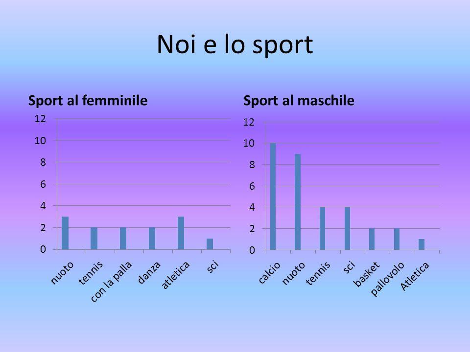 Noi e lo sport Sport al femminileSport al maschile