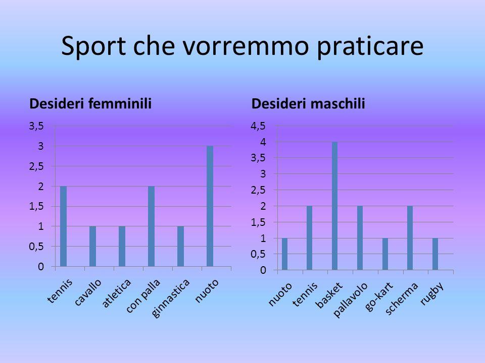 Sport che vorremmo praticare Desideri femminiliDesideri maschili