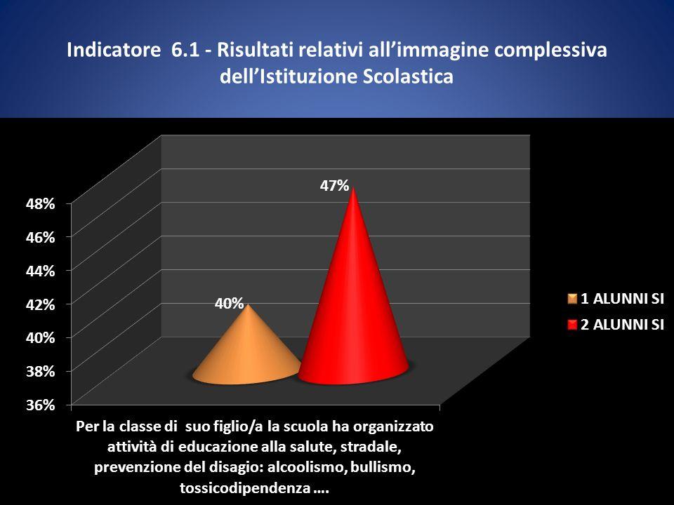 Indicatore 6.1 - Risultati relativi allimmagine complessiva dellIstituzione Scolastica