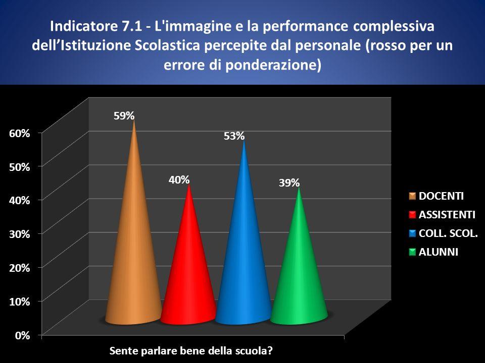 Indicatore 7.1 - L immagine e la performance complessiva dellIstituzione Scolastica percepite dal personale (rosso per un errore di ponderazione)