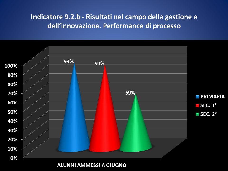 Indicatore 9.2.b - Risultati nel campo della gestione e dellinnovazione. Performance di processo