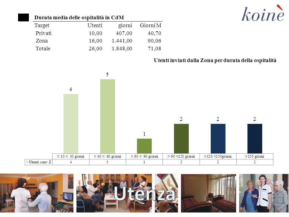 Durata media delle ospitalità in CdM TargetUtentigiorniGiorni M Privati 10,00 407,00 40,70 Zona 16,00 1.441,00 90,06 Totale 26,00 1.848,00 71,08