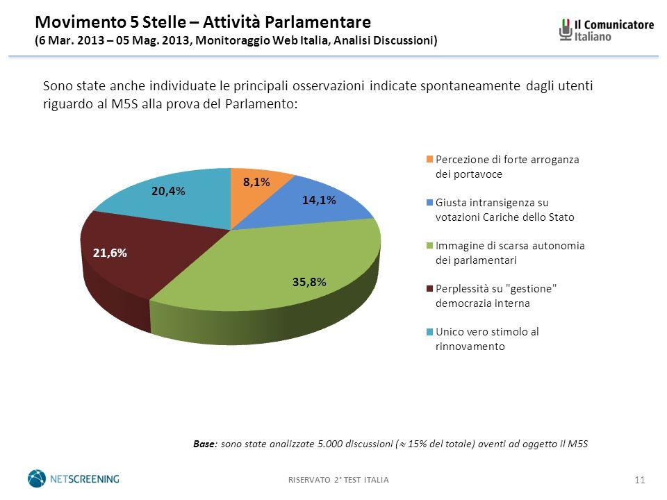 RISERVATO 2° TEST ITALIA 11 Movimento 5 Stelle – Attività Parlamentare (6 Mar.