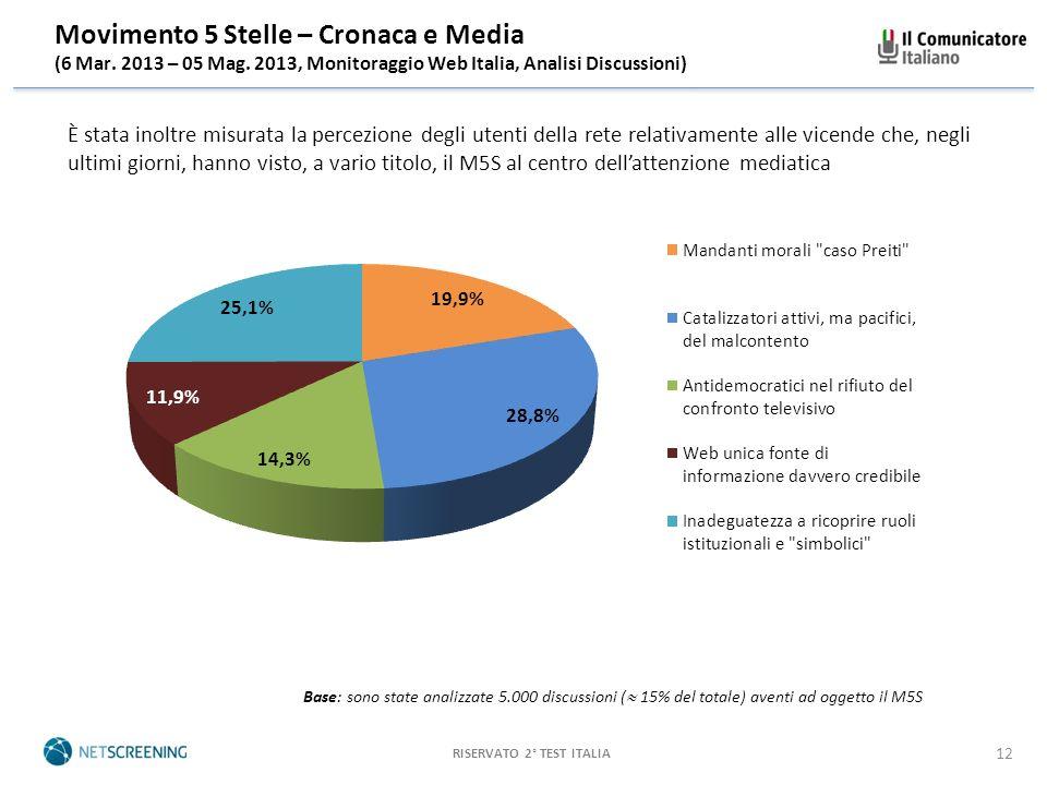 RISERVATO 2° TEST ITALIA 12 Movimento 5 Stelle – Cronaca e Media (6 Mar.
