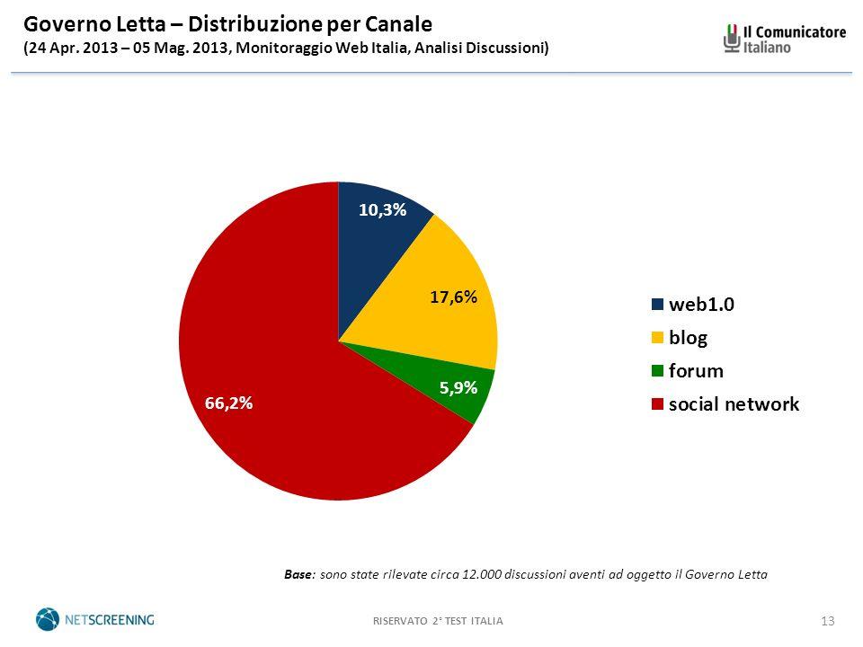 RISERVATO 2° TEST ITALIA 13 Governo Letta – Distribuzione per Canale (24 Apr.