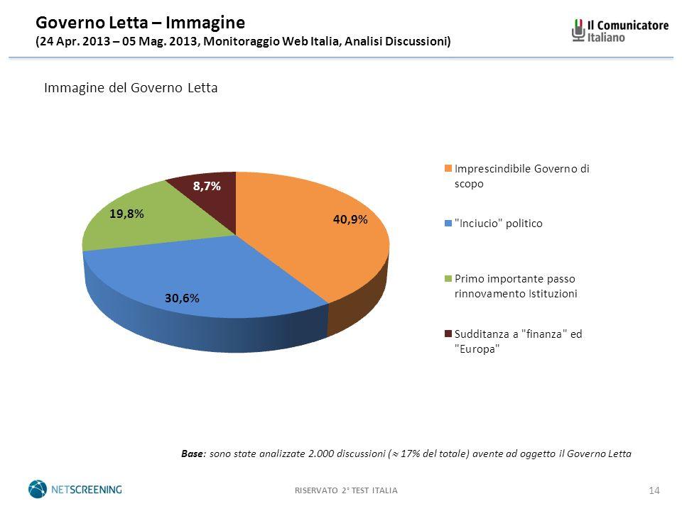 RISERVATO 2° TEST ITALIA 14 Governo Letta – Immagine (24 Apr.