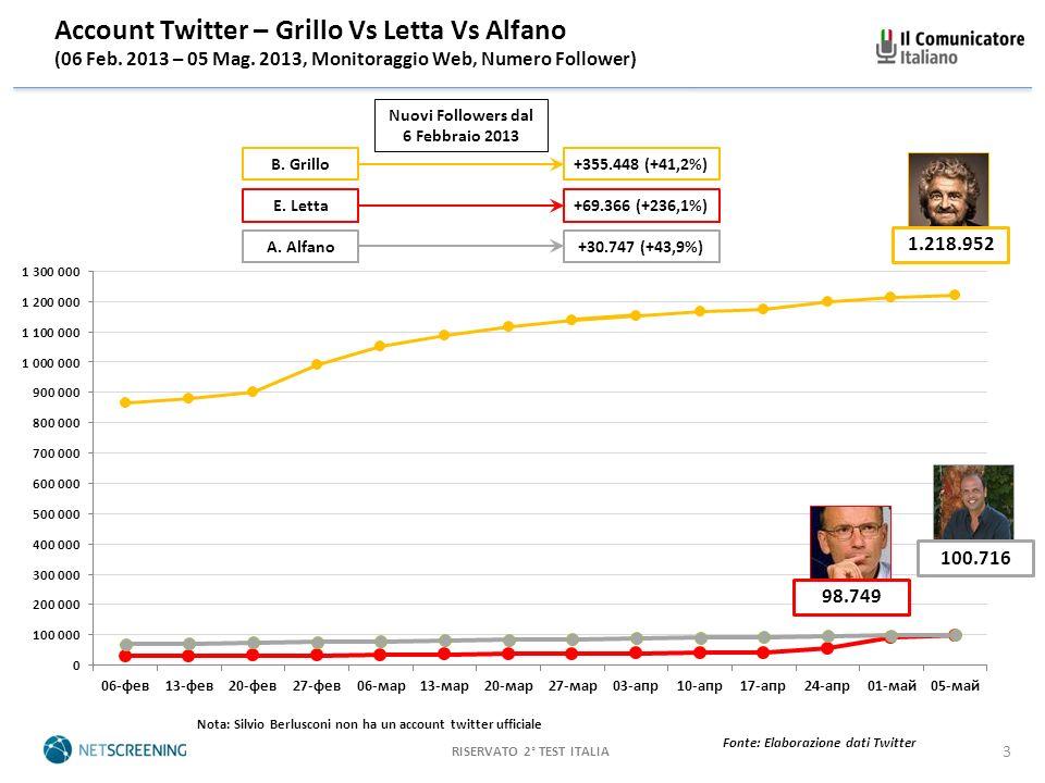 RISERVATO 2° TEST ITALIA 3 Fonte: Elaborazione dati Twitter Account Twitter – Grillo Vs Letta Vs Alfano (06 Feb.