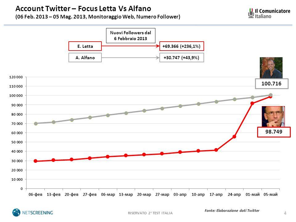 RISERVATO 2° TEST ITALIA 5 Visualizzazioni Profili Wikipedia – Italiano (01 Gen.