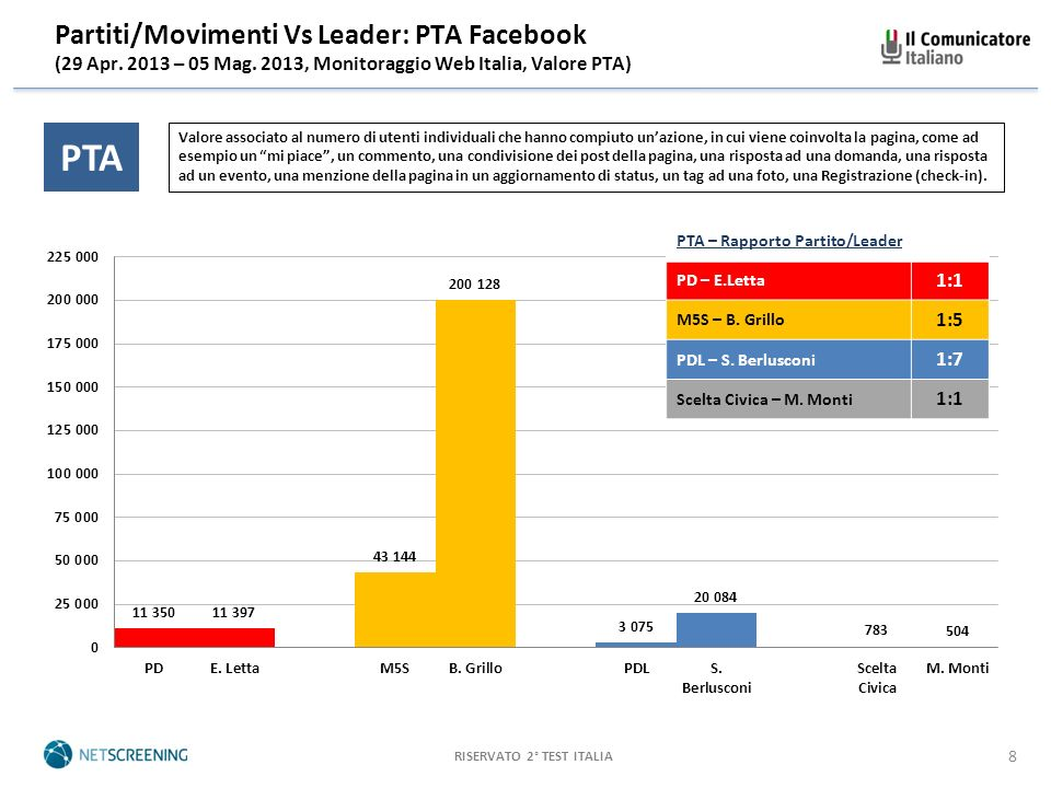 RISERVATO 2° TEST ITALIA 8 Partiti/Movimenti Vs Leader: PTA Facebook (29 Apr.