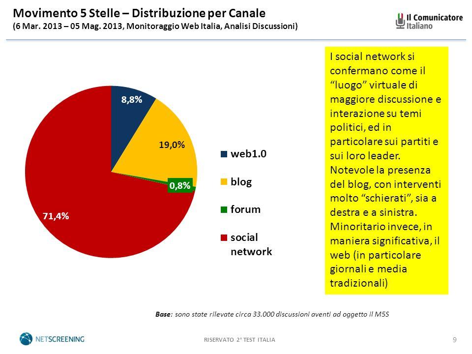 RISERVATO 2° TEST ITALIA 9 Movimento 5 Stelle – Distribuzione per Canale (6 Mar.