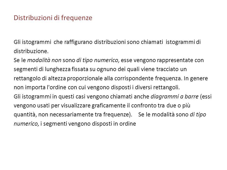 Distribuzioni di frequenze Gli istogrammi che raffigurano distribuzioni sono chiamati istogrammi di distribuzione. Se le modalità non sono di tipo num