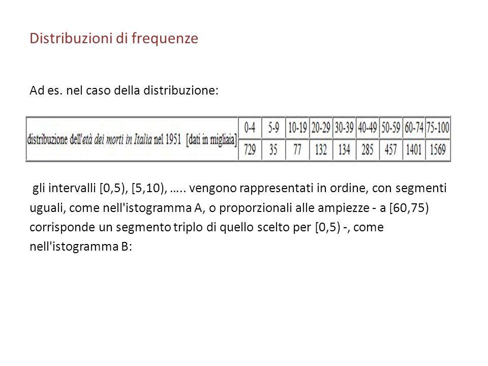 Distribuzioni di frequenze Ad es. nel caso della distribuzione: gli intervalli [0,5), [5,10), ….. vengono rappresentati in ordine, con segmenti uguali